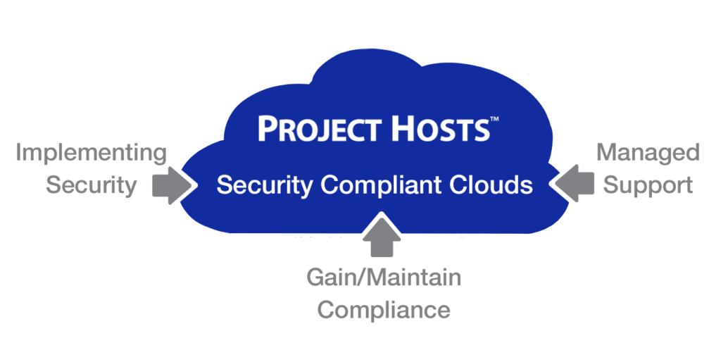 Healthcare Cloud with Security Compliance