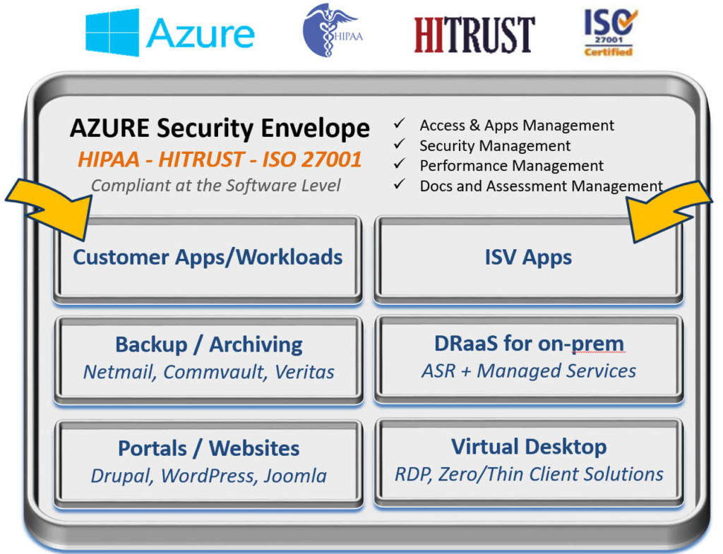 Healthcare Security Envelope - Project Hosts: Security Compliant Clouds