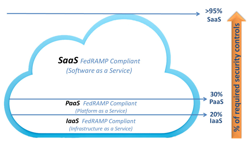 SaaS vs PaaS vs IaaS for FedRAMP Compliance